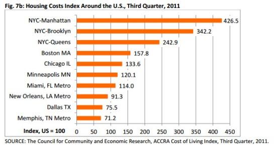 Grafico che confronta il costo delle case nelle principali città degli USA